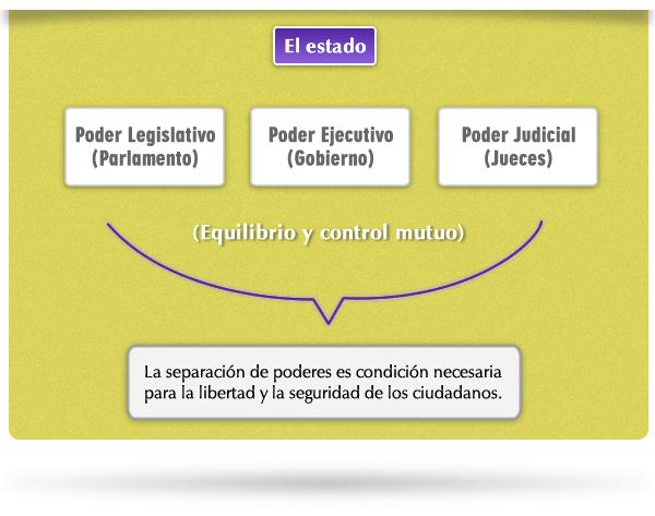 Estructura Del Estado Derecho