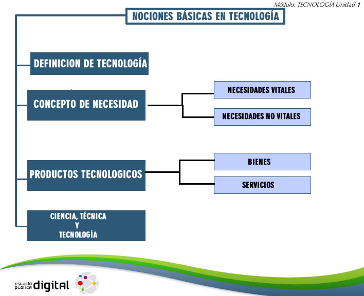 Unidad 1 nociones b sicas en tecnolog a educaci n for Nociones basicas de oficina concepto