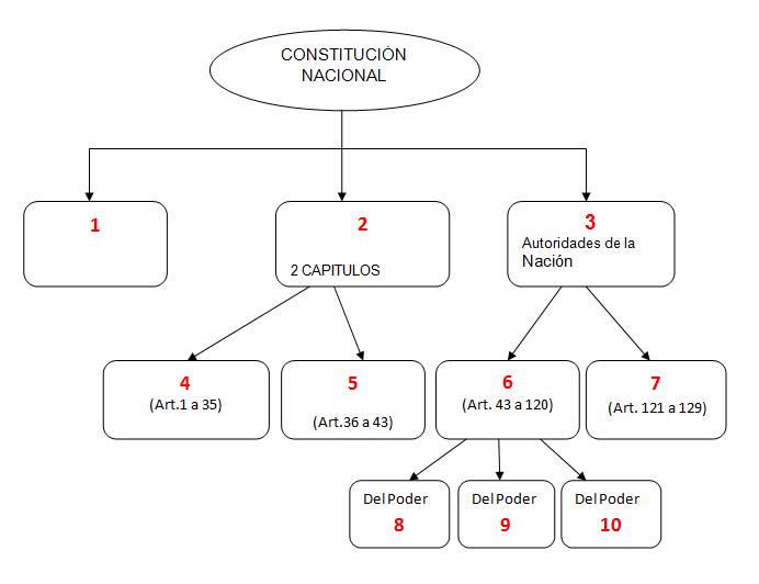 Constitución Nacional Formación ética Y Ciudadana
