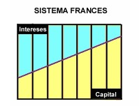 Sistema Francs Gestin Financiera y Clculo Financiero
