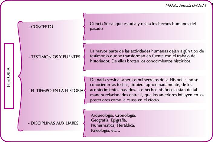 Resumen De La Unidad Historia 1