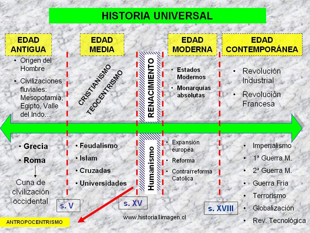 Matrimonio Romano El Rincon Del Vago : Las edades históricas historia