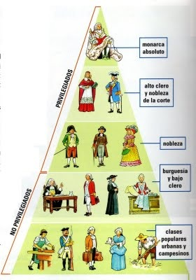 La Sociedad Estamental Historia Ii