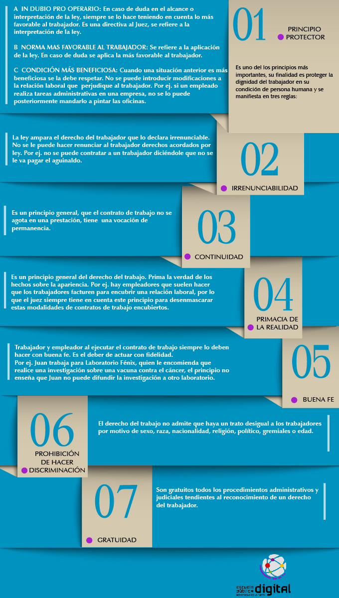 Principios del Derecho del Trabajo | Legislación Laboral e Impositiva