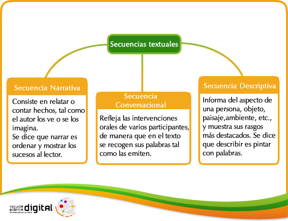 Cómo Se Organiza La Información En Los Textos Lengua 1
