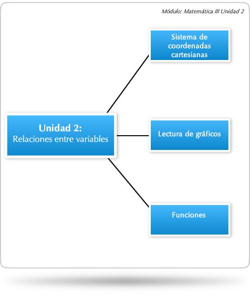 unidad 2  relaciones entre variables