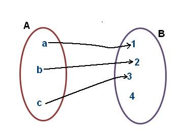Autoevaluacin unidad 2 matemtica iii el conjunto imagen de la siguiente funcin presentada en el siguiente diagrama de venn es ccuart Gallery