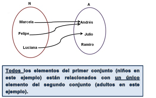 Concepto de funcin matemtica iii c como 2 conjuntos en diagramas el de nios y el de los adultos estos diagramas se llaman diagramas de venn ccuart Images