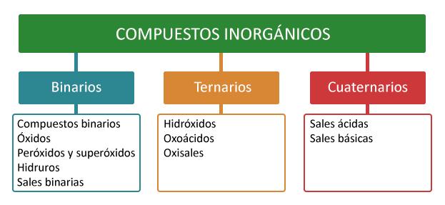 Ejemplos de elementos compuestos