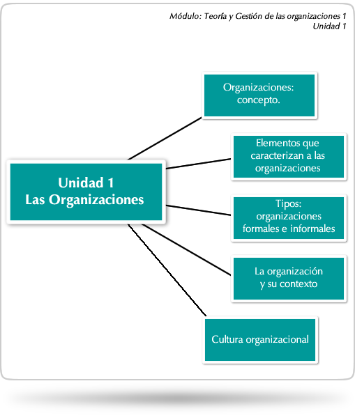 Unidad 1 las organizaciones objetivos teor a y for Cuales son las caracteristicas de la oficina
