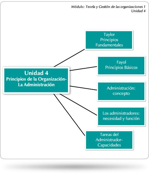 Unidad 4 principios de la organizaci n la administraci n for Concepto de organizacion de oficina